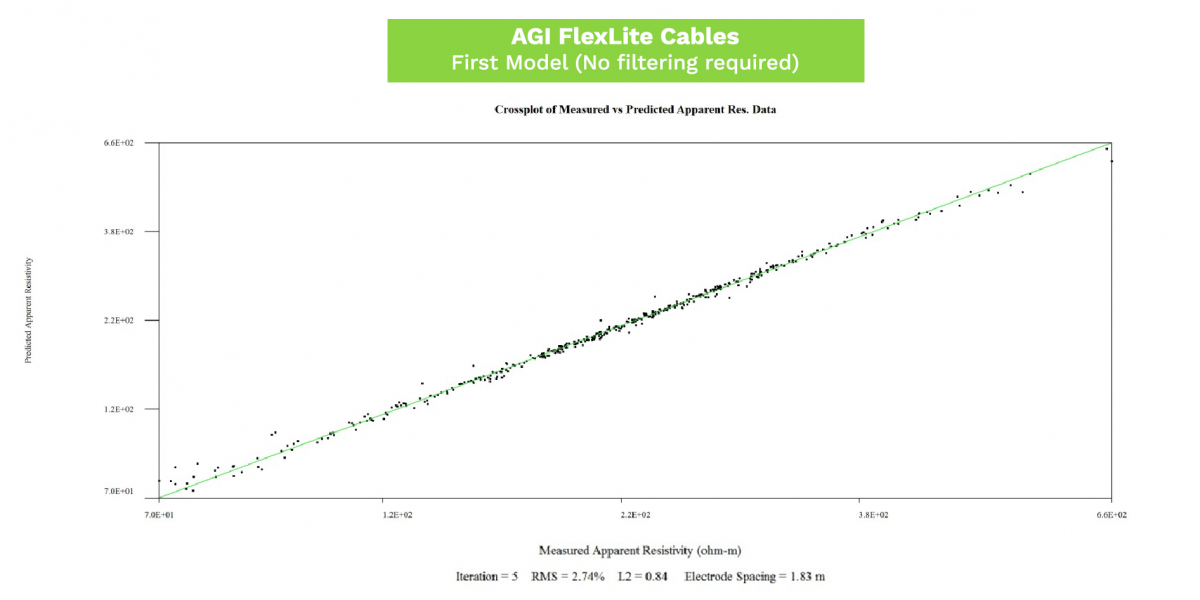 AGI Cable Comparison - AGI FlexLite First Model