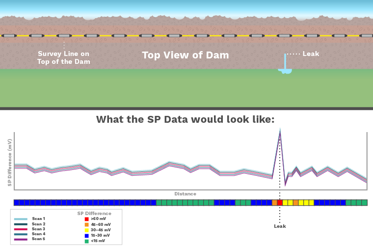 AGI Blog - Using SP to detect dam and levee leakage