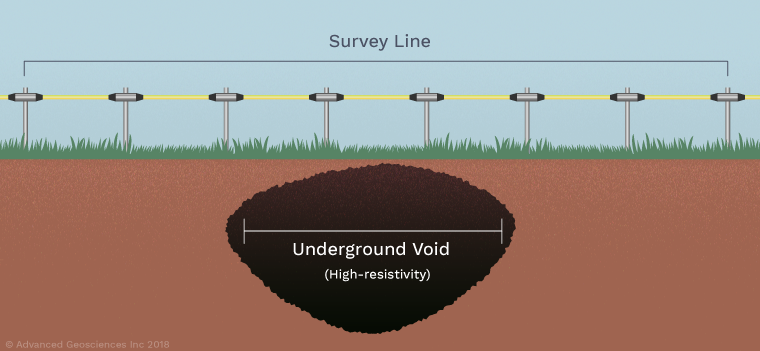 Set up your survey line, scan, and then look for high resistivity to find a sinkhole