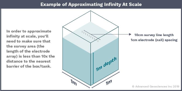 AGI Blog - Example of Approximating Infinity at Scale
