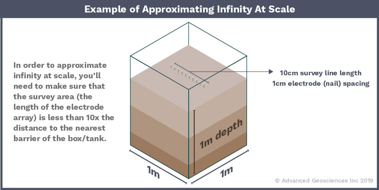 AGI Blog - Example of Approximating Infinity on a small scale