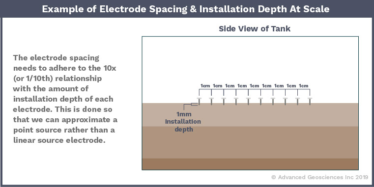 AGI Blog - Example of Electrode Spacing and Depth at scale