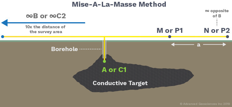 AGI Blog - Mise-A-La-Masse Example