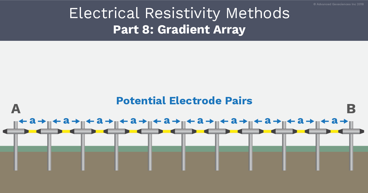 AGI Blog - Electrical Resistivity Methods Pt8 - The Gradient Array