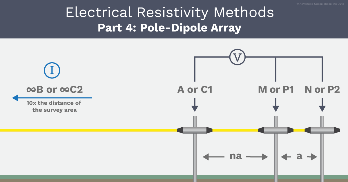 AGI Pole-Dipole Array Example