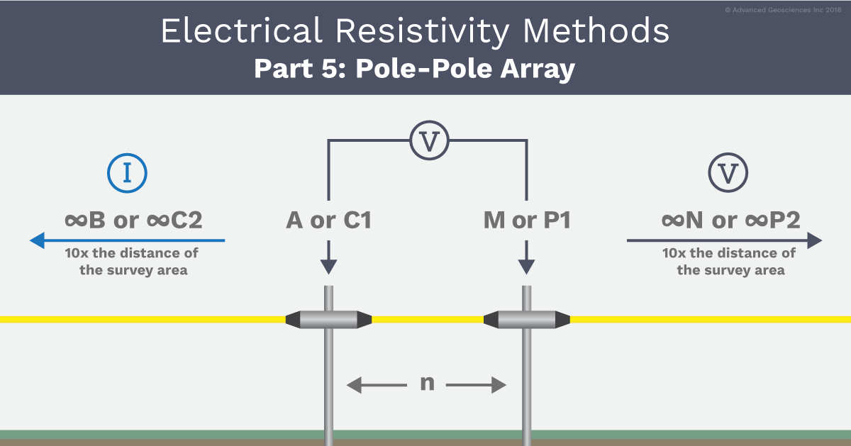 AGI Pole-Pole Array Example