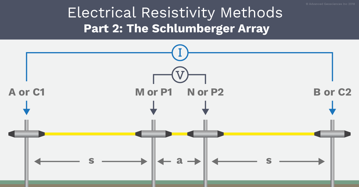 AGI The Schlumberger Array Example