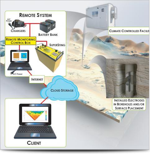 Sistema de Monitoreo Remoto SuperSting