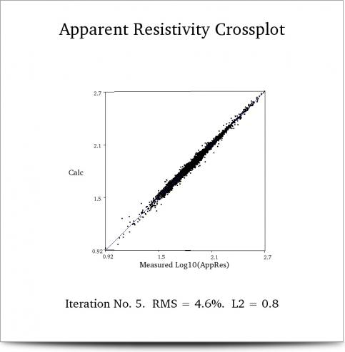 Apparent resistivity crossplot