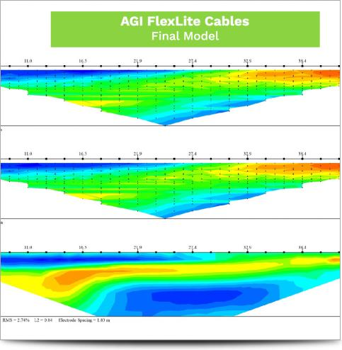 AGI Cable Comparison May 2017 - AGI Final Model
