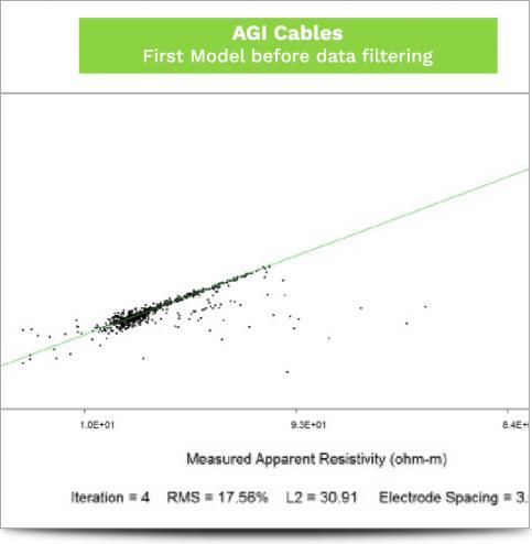 AGI Cable Comparison April 2016 - AGI First Model