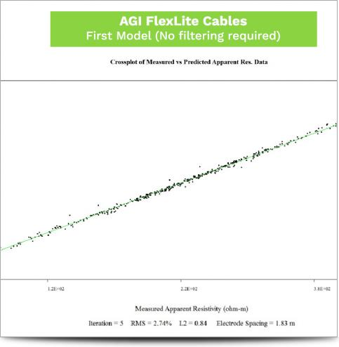 AGI Cable Comparison May 2017 - AGI First Model