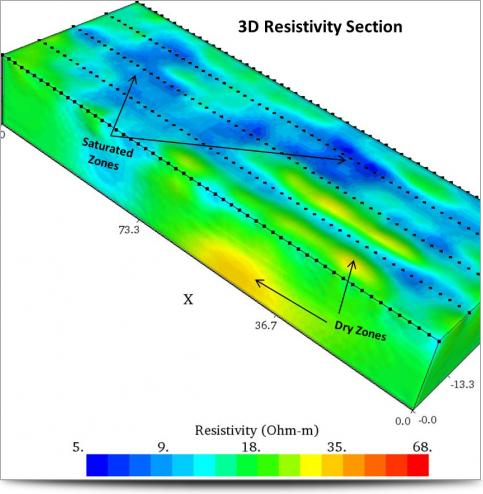 3D Resistivity Section