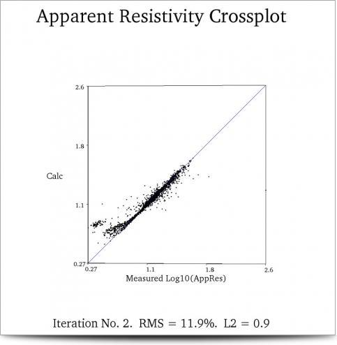 Spain Pig Farm Survey Resistivity Cross Plot