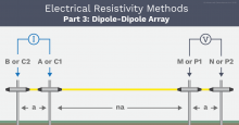 AGI The Dipole-Dipole Array Example